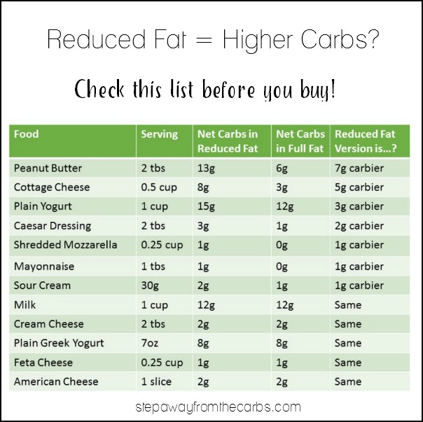 Reduced Fat = Higher Carbs? Check this comparison list before you buy.