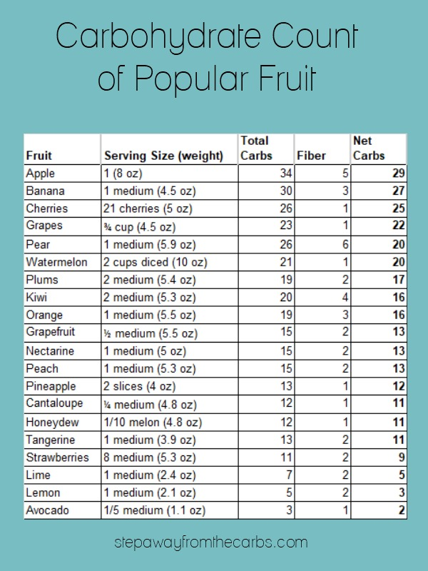 A Guide to Low Carb Fruit - Step Away From The Carbs