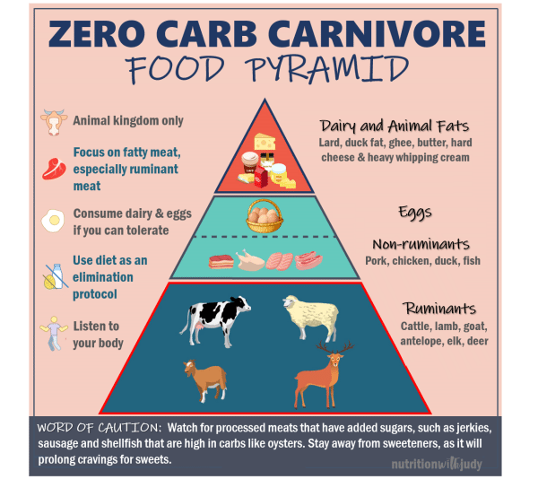 Zero Carb Carnivore Food Pyramid