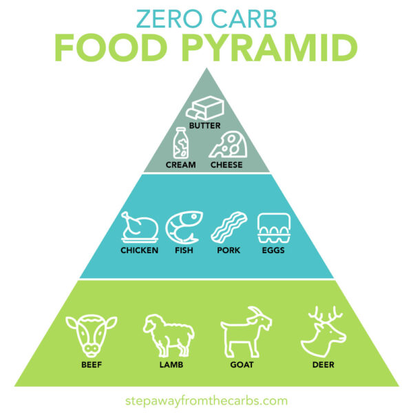 Zero Carb Food Pyramid by Step Away From The Carbs