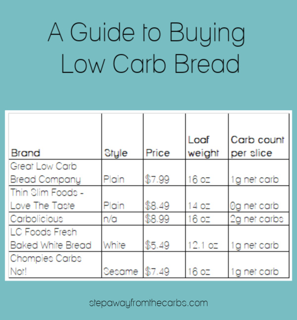 A Guide to Buying Low Carb Bread from StepAwayFromTheCarbs.com