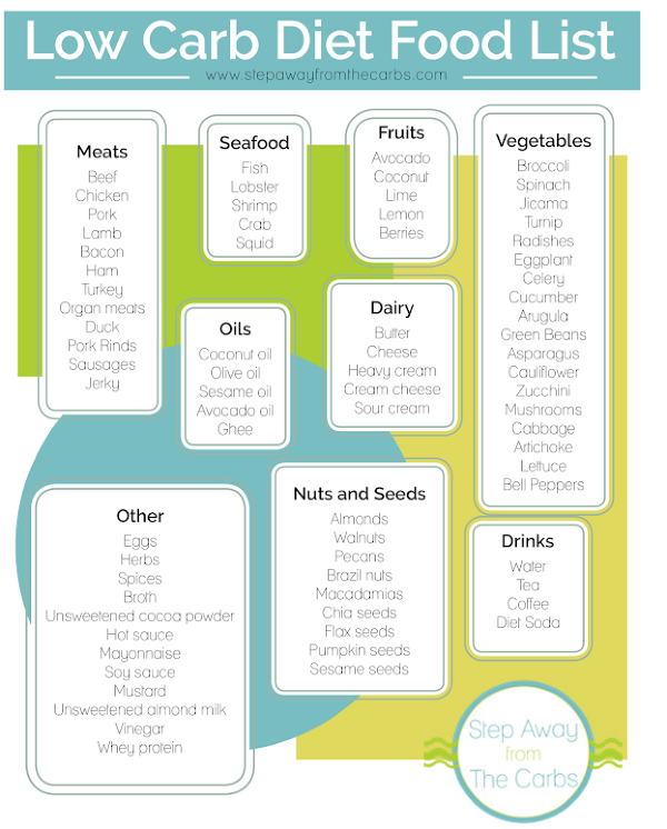 Low Carb Diet Food List - free printable to download