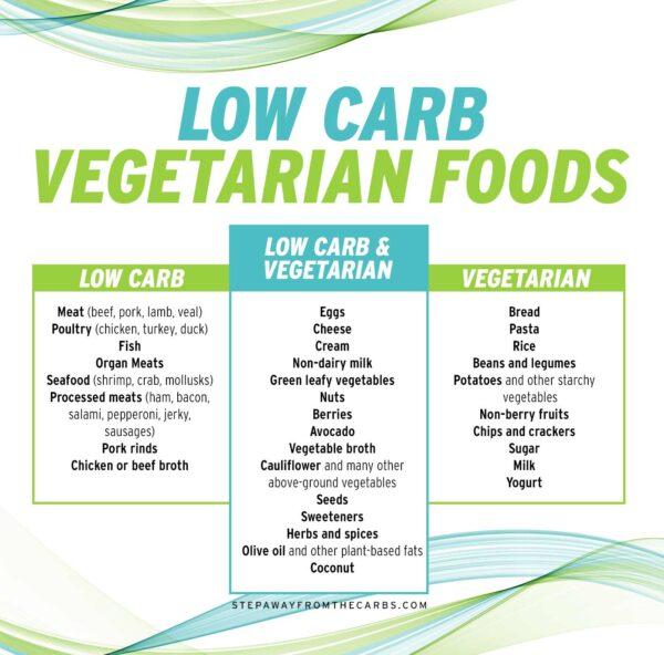 Low Carb Vegetarian Foods